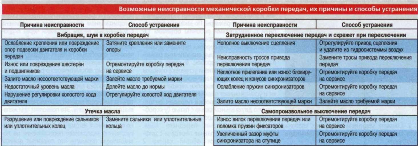 Запчасти: Автозапчасти в Екатеринбурге контрактные и новые ...