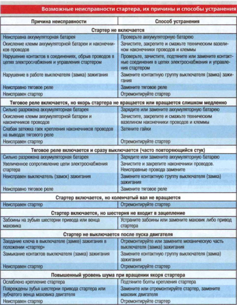 Технические характеристики Ford Focus / Форд Фокус