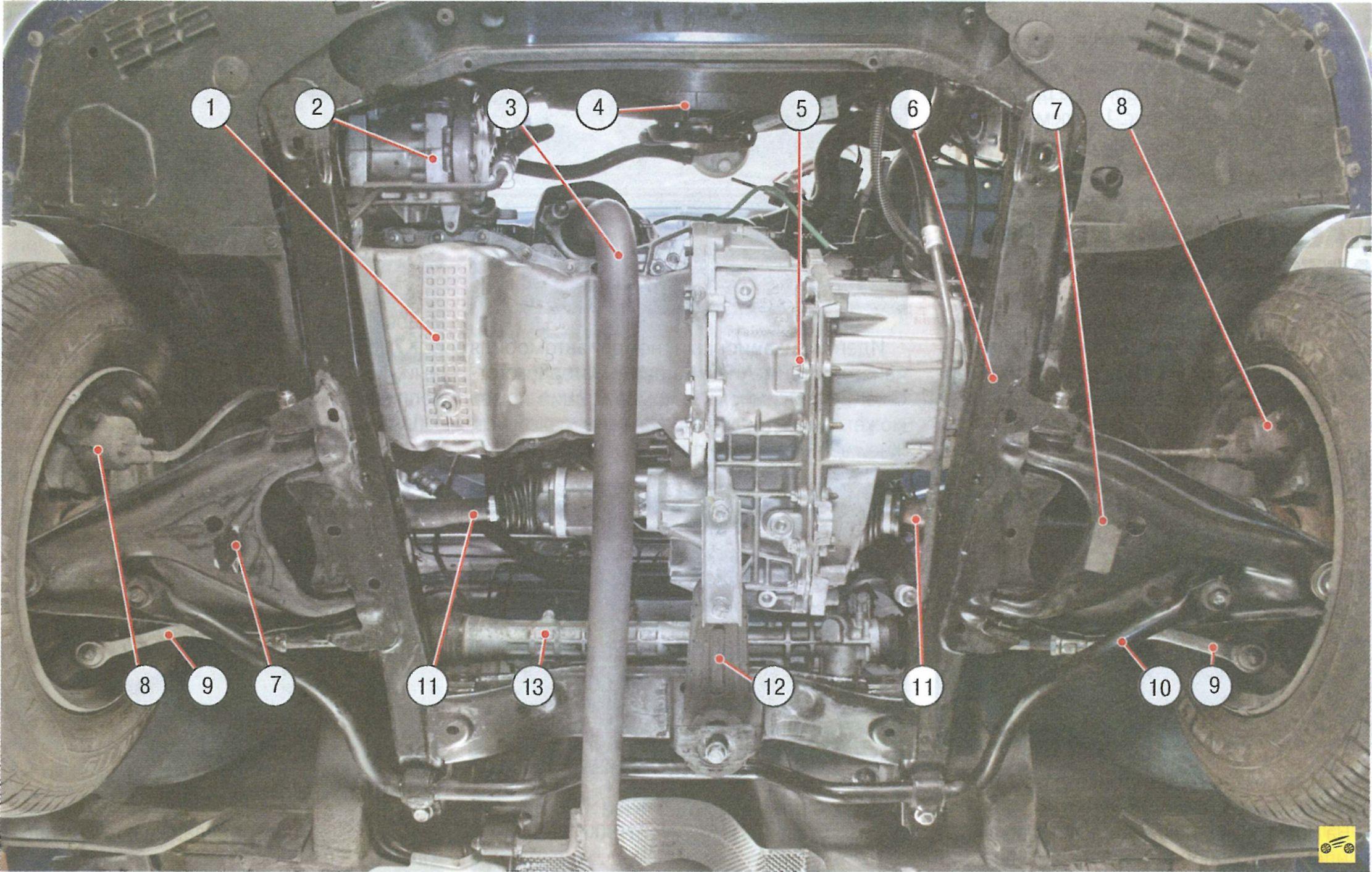 Подкапотное место (вид снизу) и главные узлы автомобиля Рено Логан (защита картера двигателя для наглядности снята)...