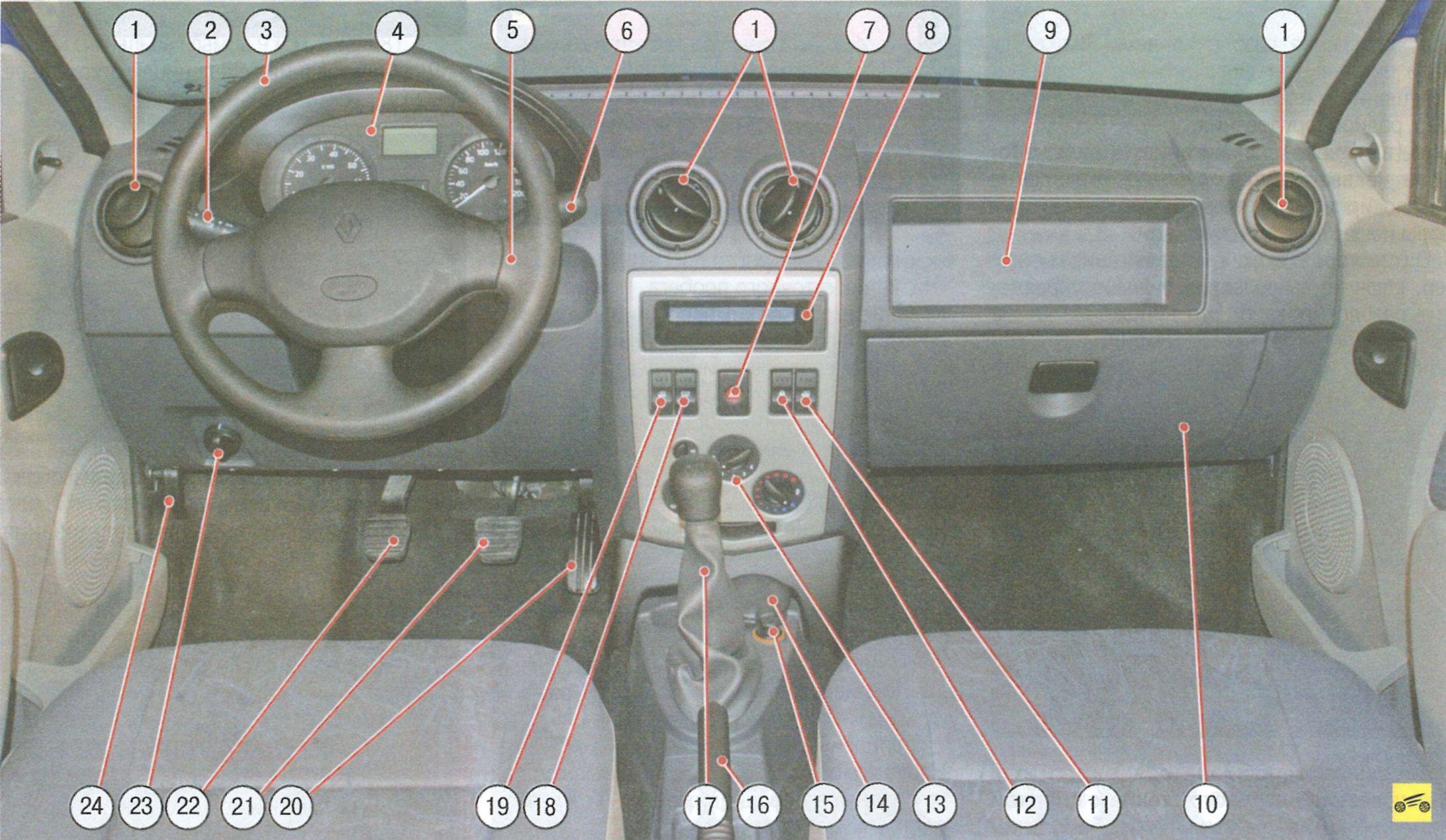 Рис. 1.7 Панель приборов и органя управления в Dacia (Renault) Logan.  На панели приборов расположены следующие...